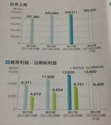因幡電機産業 業績推移
