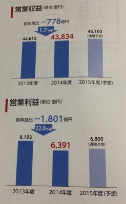 NTTドコモ 前期は減収減益でした