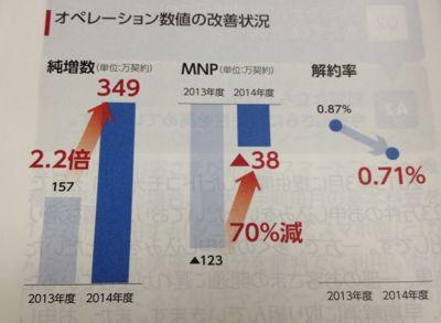 NTTドコモ 各種数値は改善中です