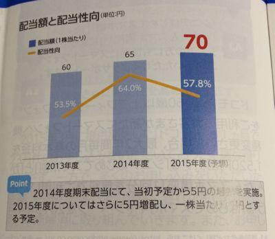 NTTドコモ 着実に増配中です