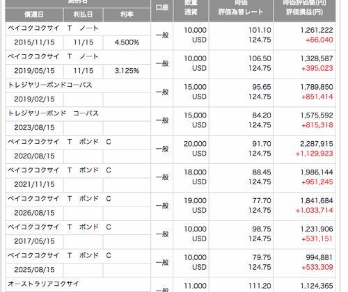 SMBC日興証券 外債口座