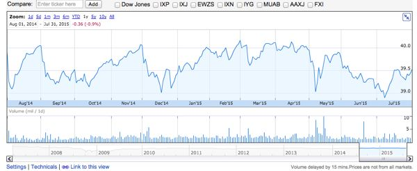 PFF 過去1年間の株価