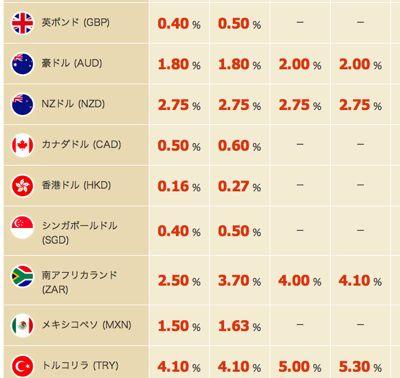 大和ネクスト銀行 米ドル以外の定期預金