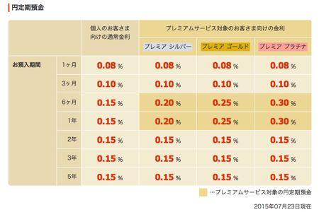 大和ネクスト銀行 円定期預金