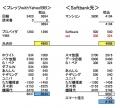フレッツ〜Softbank光比較