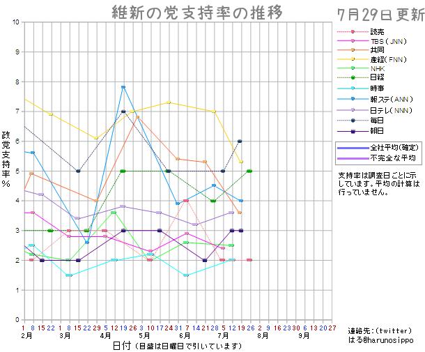 20150729維新の党支持率