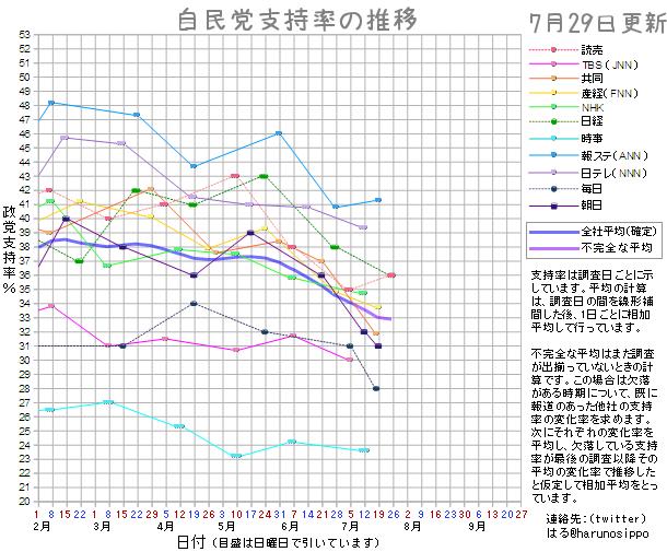 20150729自民党支持率