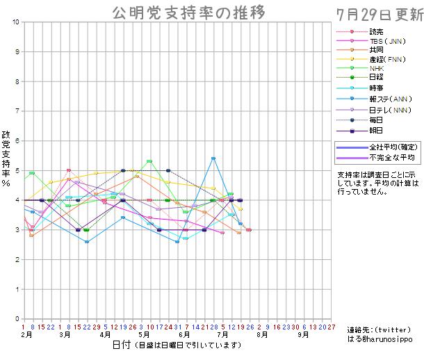 20150729公明党支持率
