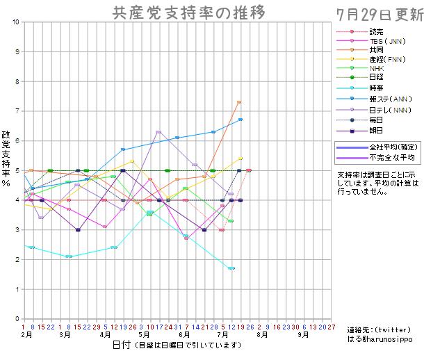 20150729共産党支持率