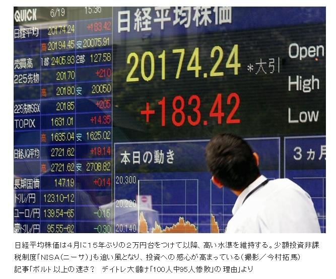 日経平均株価20174円