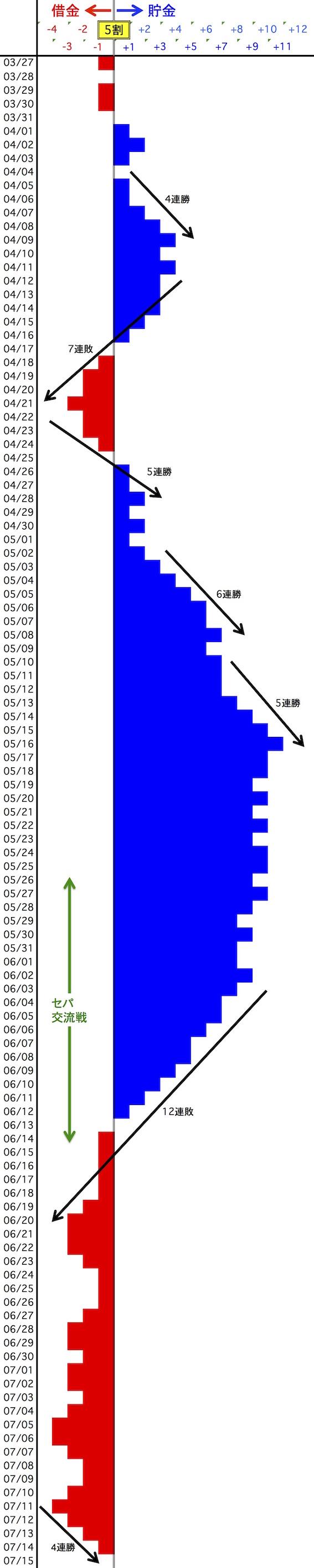 横浜の貯金借金の図