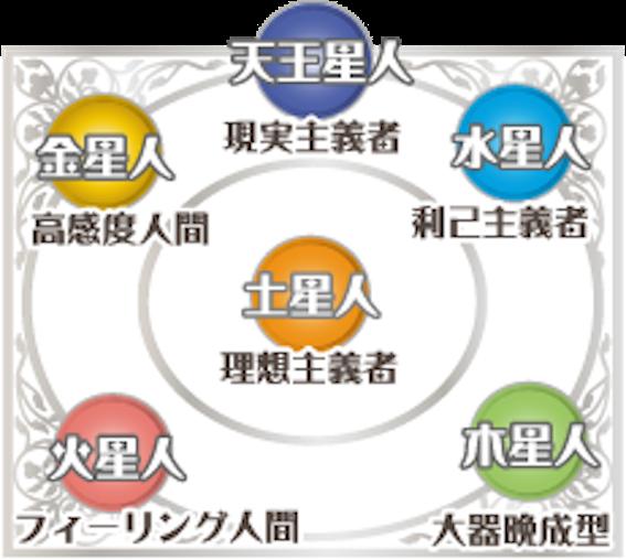 運命星の図