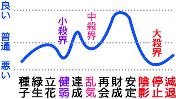 六星占術運気の流れ図