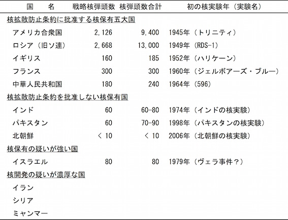 核保有国の表