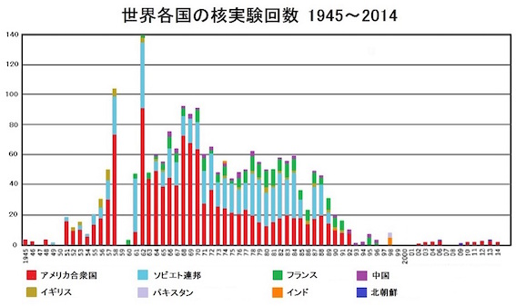 世界の核実験回数グラフ