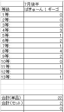 12_15年7月後半の分布