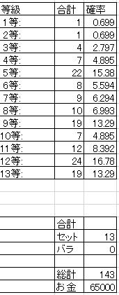 13_累計統計