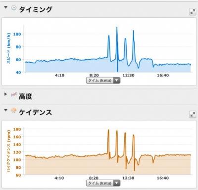 20150626CAAD103本ローラー台走行データ