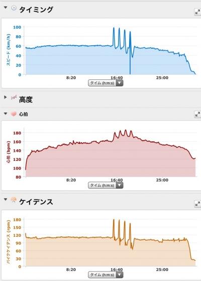 20150708CAAD103本ローラー台走行データ