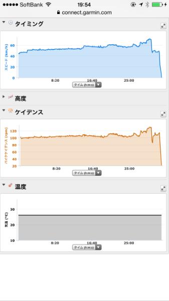 20150710CAAD103本ローラー台走行データ