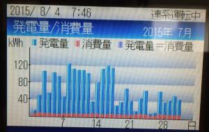 7月の日別発電量