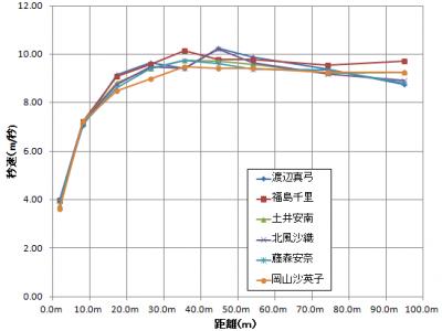 50~100m走のlapタイム測定方法....
