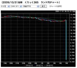 20091031ランド円くりっく365.png