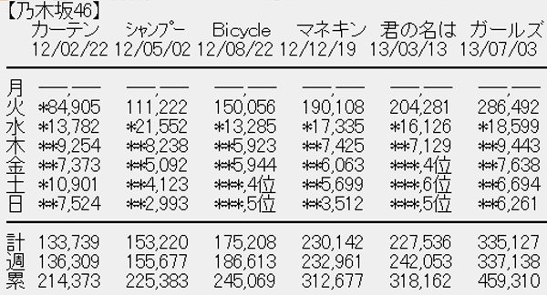 乃木坂46 12thシングル「太陽ノック」3日目売上L