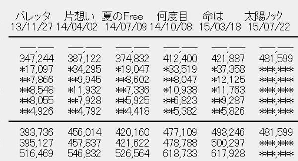 乃木坂46 12thシングル「太陽ノック」初日売上R