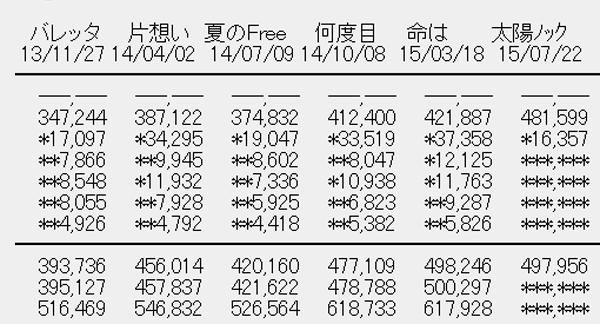乃木坂46 12thシングル「太陽ノック」2日目売上R