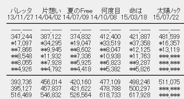 乃木坂46 12thシングル「太陽ノック」3日目売上R