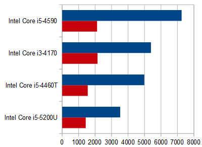 HP Pavilion 23-q080jp_プロセッサー性能比較
