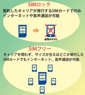 【DMMmobile】 スマホSIMセット4