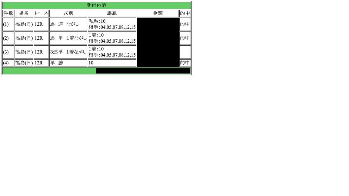 2015_07_12福島12レース