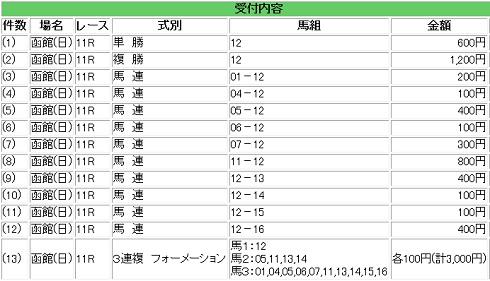 2015函館記念馬券(未確定)