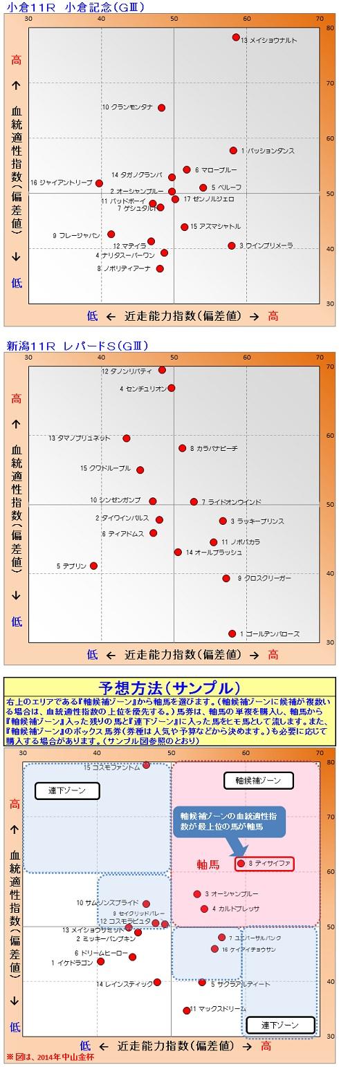 2015-08-09競馬予想1