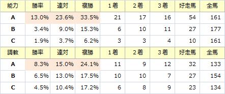 安田記念_能力調教