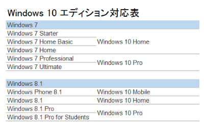 Windows10 エディション