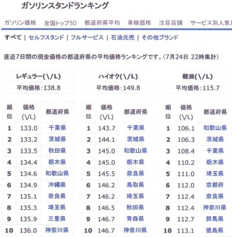 ガソリン価格-4