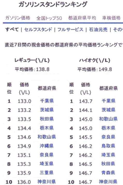 ガソリン価格-3