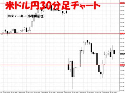 20150629米ドル円30分足チャート