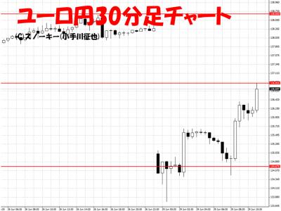20150629ユーロ円30分足チャート