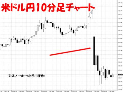 米雇用統計用20150702米ドル円10分足
