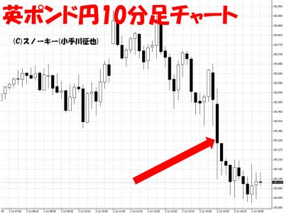 米雇用統計用20150702英ポンド円10分足
