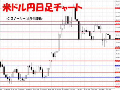 20150704米ドル円日足