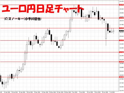 20150704ユーロ円日足