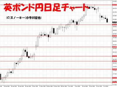 20150704英ポンド円日足
