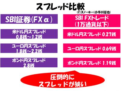 SBI証券 SBI FXトレードスプレッド比較