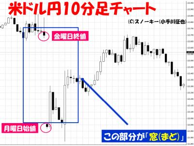 20150706米ドル円10分足