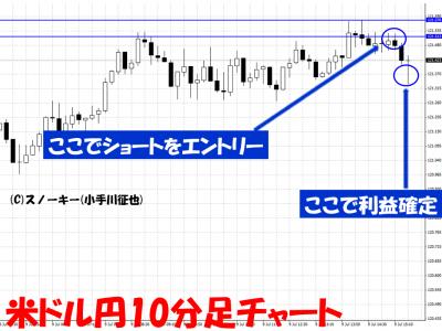 20150709米ドル円10分足トライオートFX用